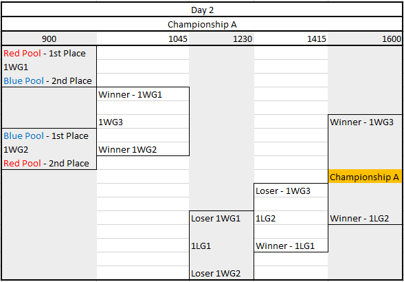 Championship A - Warren Curran Tournament