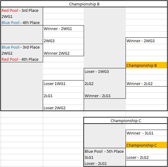 Warren Curran Championship B & C Fixture
